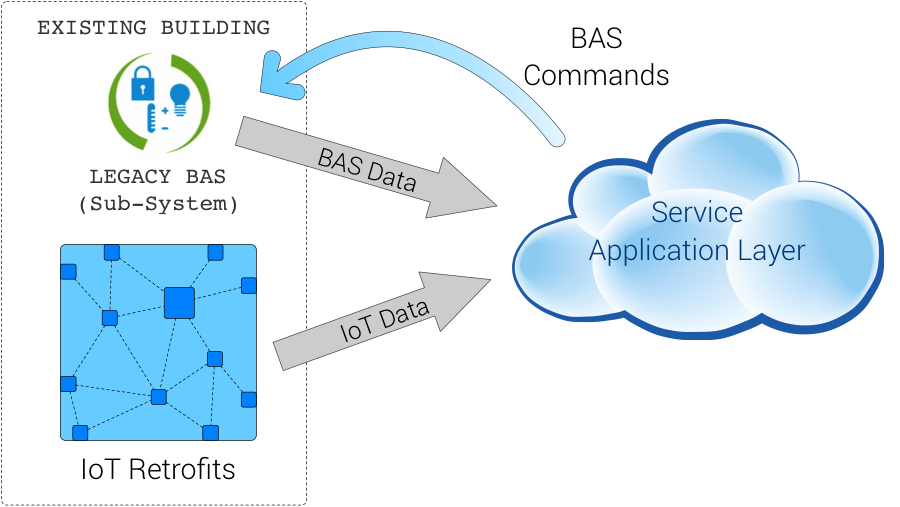 Service Application Layer