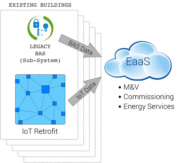 EaaS Application Layer