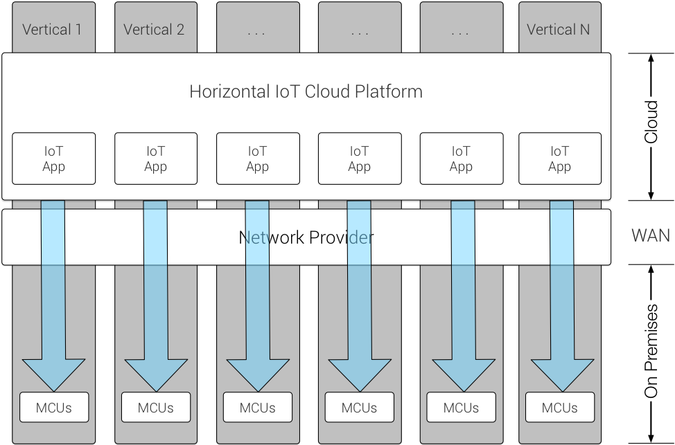 Horizontal IoT Platform Extension with MCUs
