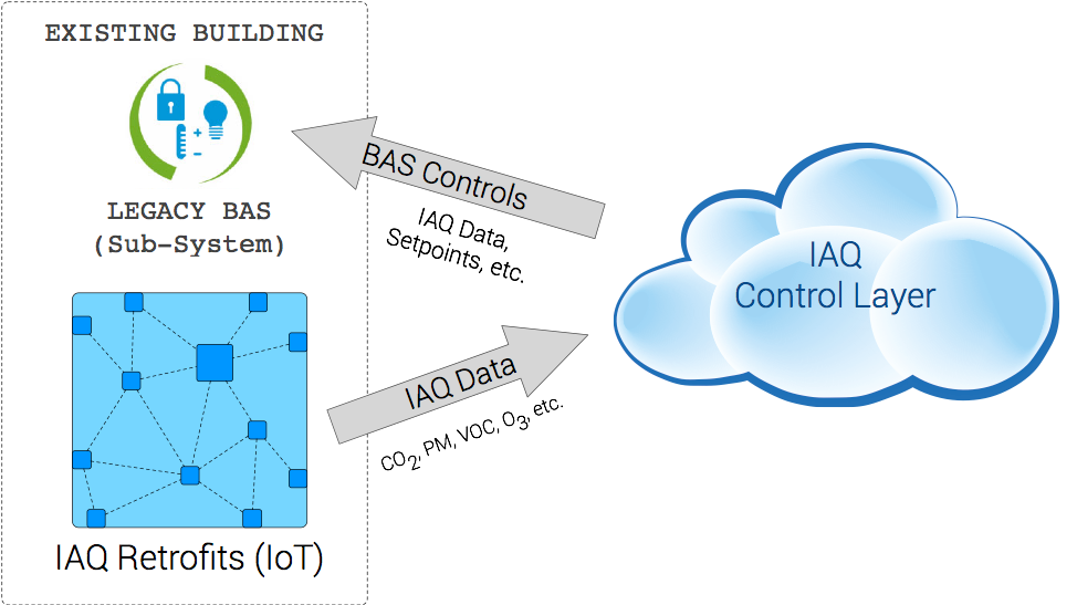 IAQ Integration with BAS