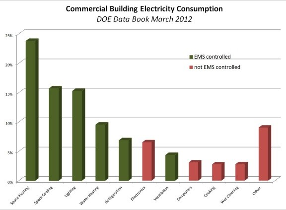 HVAC and Lighting Energy Consumption