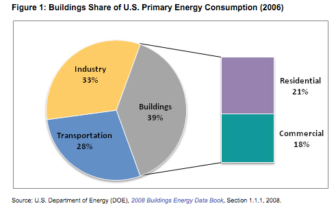 Buildings Share of U.S. Primary Energy Consumption