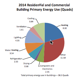 Primary Energy Use for Buildings