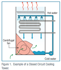 Closed Circuit Cooling