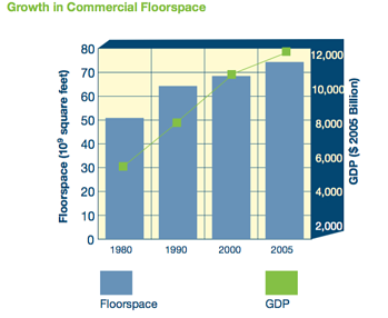 Commercial Building Floor space Senseware
