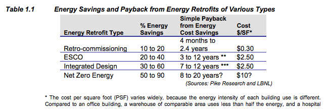Energy Savings and Payback from Energy Retrofits
