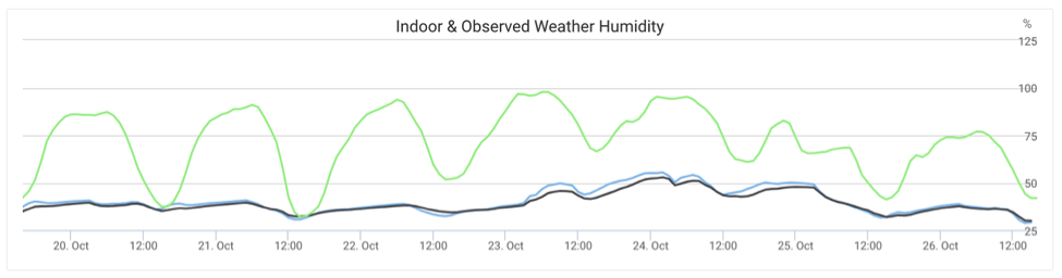 Indoor and Observed Weather Humidity