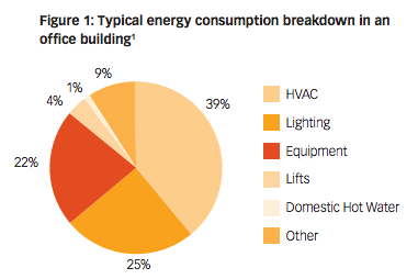 HVAC Energy Consumption