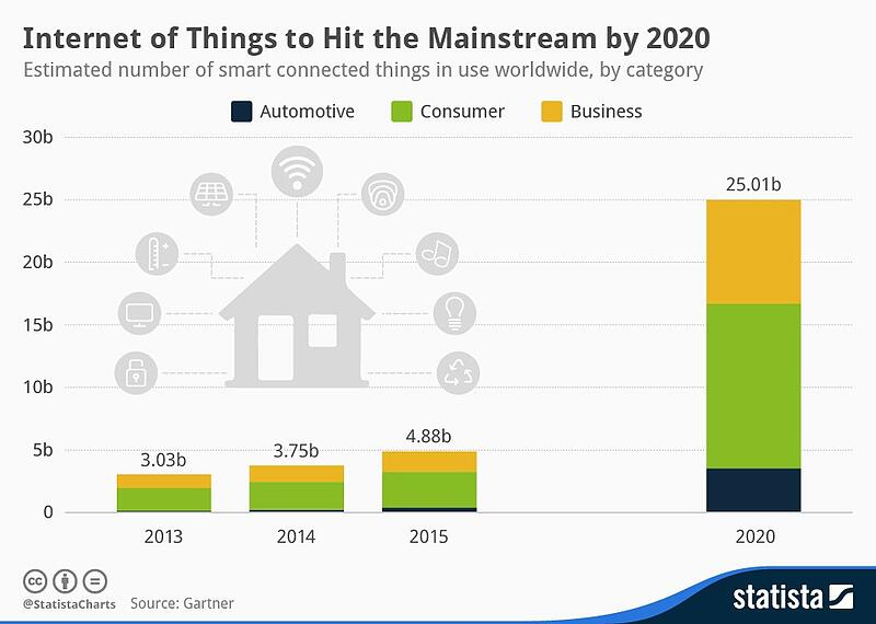 IoT in Maintenance