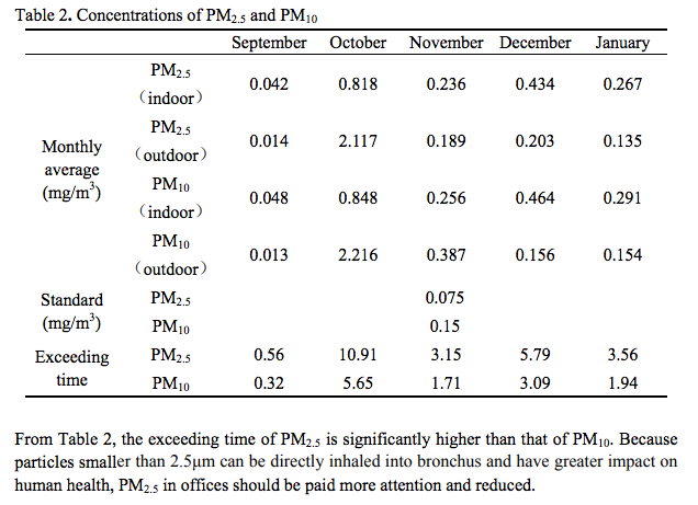 Particulate Matter Concentration