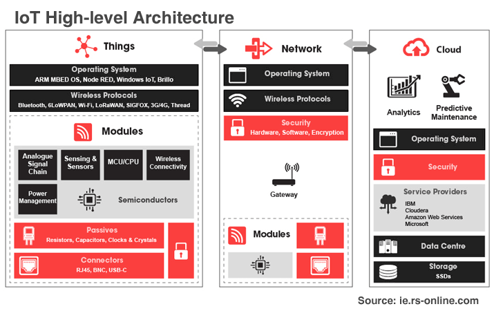 IoT High-Level Architecture