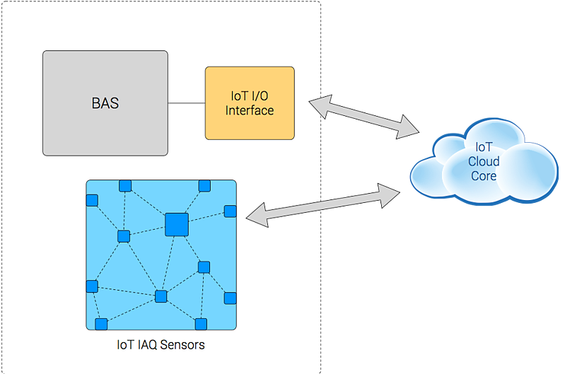 IoT IO Interface