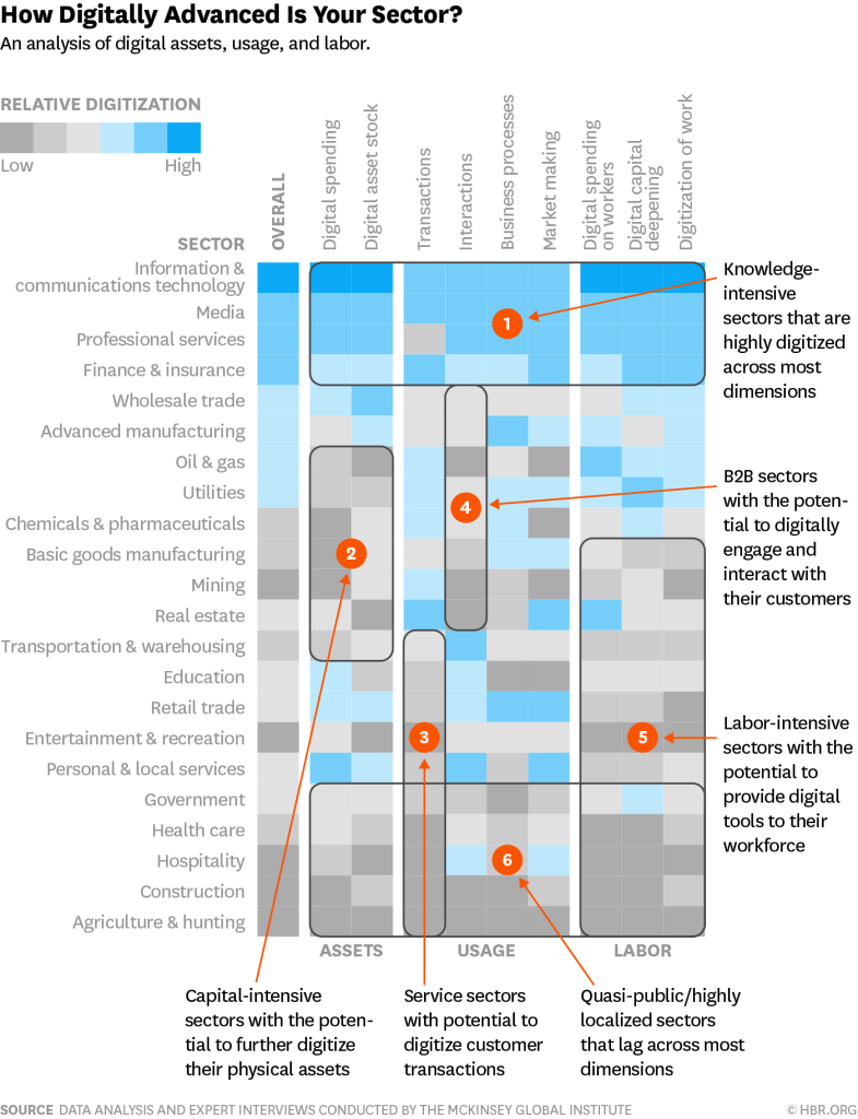 Digitization by industry sector